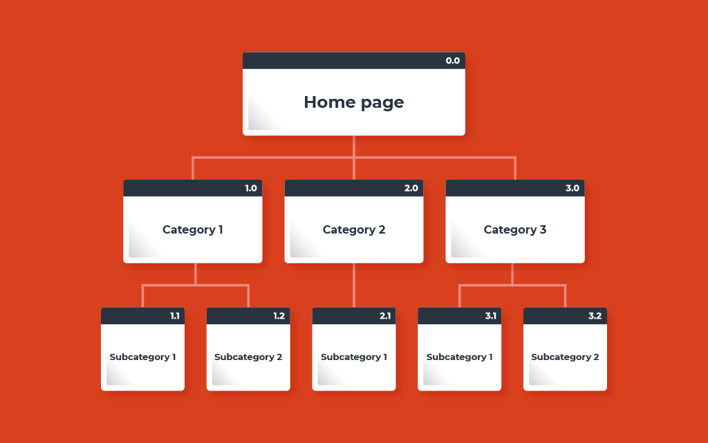Illustration showing the structure of the website divided into categories and subcategories